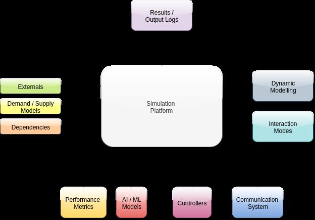 Toward Procedural Generation - Unity Connect