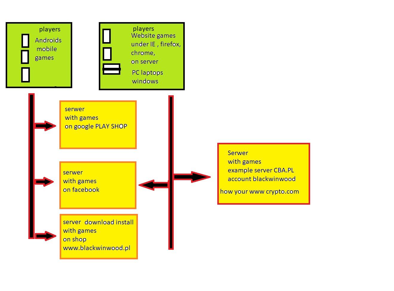Scheme work project 1 - Unity Connect