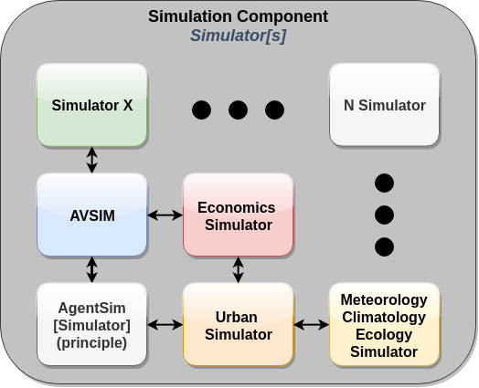 Toward Autonomous Agent Simulation - Unity Connect