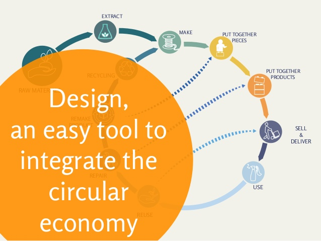 What is Circular Design : Design & the Circular Economy
