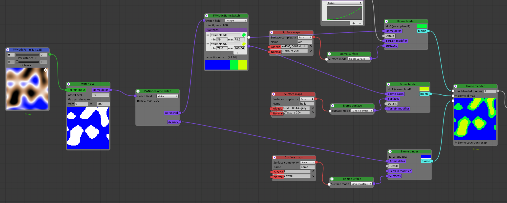 Serialize a graph or any complex data structure in Unity