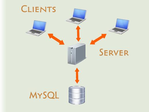 UNET Server + MySQL and Client
