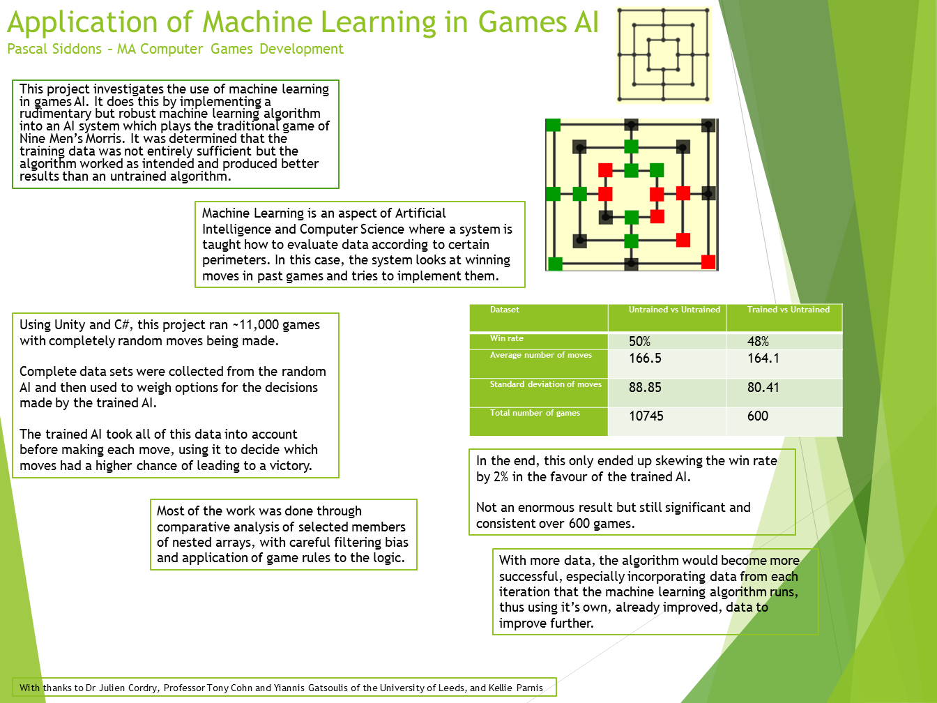 Application of Machine Learning in Games AI