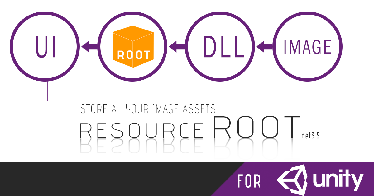 Resource Root (easy image management)