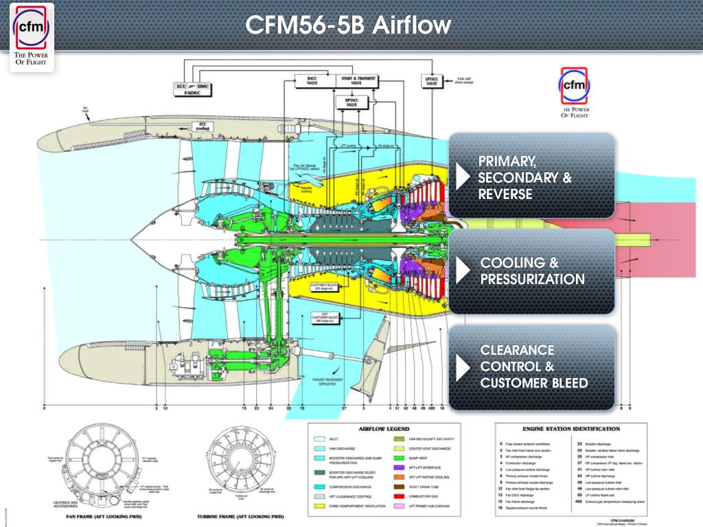 Flux d'air dans une tuyere CFM56-5B